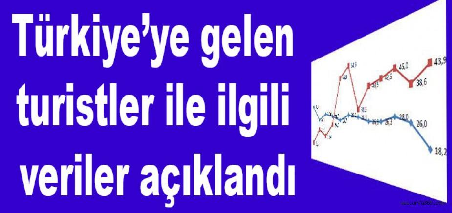 Türkiye'ye gelen turistler ile ilgili veriler açıklandı